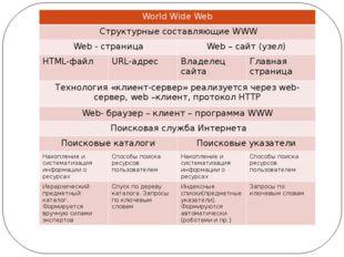 WorldWide Web Структурные составляющиеWWW Web -страница Web –сайт(узел) HTML-