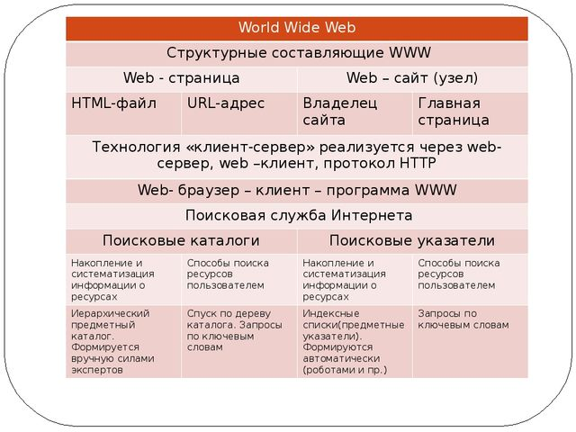 WorldWide Web Структурные составляющиеWWW Web -страница Web –сайт(узел) HTML-...