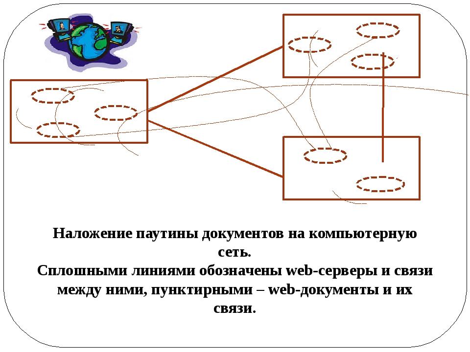 Наложение паутины документов на компьютерную сеть. Сплошными линиями обозначе...