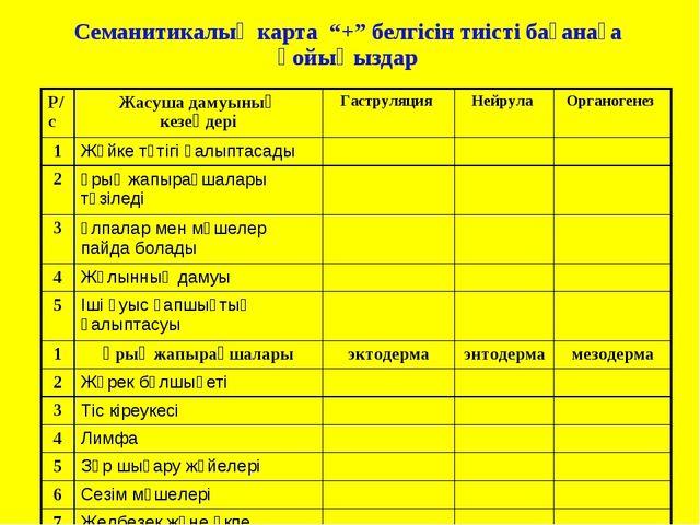 """Семанитикалық карта """"+"""" белгісін тиісті бағанаға қойыңыздар Р/сЖасуша дамуын..."""