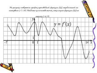 На рисунке изображен график производной функцииf(x), определенной на интерва