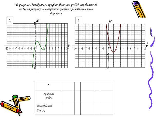 На рисунке 1) изображен график функции y=f(x), определенной на R, на рисунке...