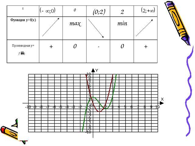 Производная y= x0(0;2)2 Функция y=f(x)maxmin +0-0+