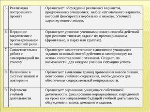 5Реализация построенного проектаОрганизует: обсуждение различных вариантов,