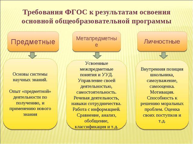 Требования ФГОС к результатам освоения основной общеобразовательной программы...