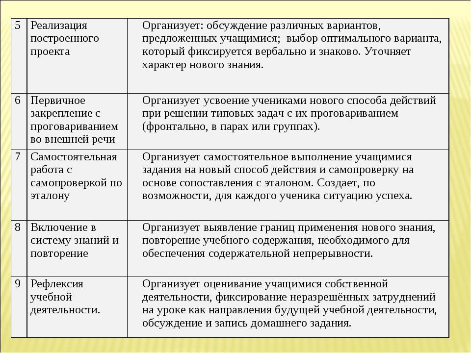 5Реализация построенного проектаОрганизует: обсуждение различных вариантов,...