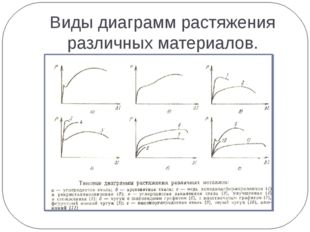 Виды диаграмм растяжения различных материалов.