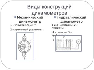 Виды конструкций динамометров Механический динамометр гидравлический динамоме