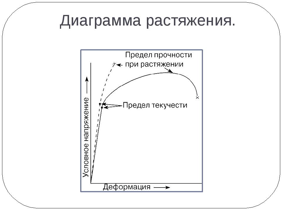 Диаграмма растяжения.