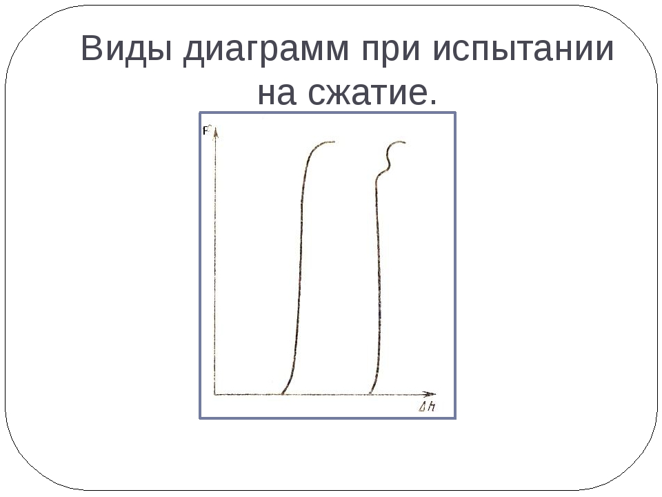 Виды диаграмм при испытании на сжатие.