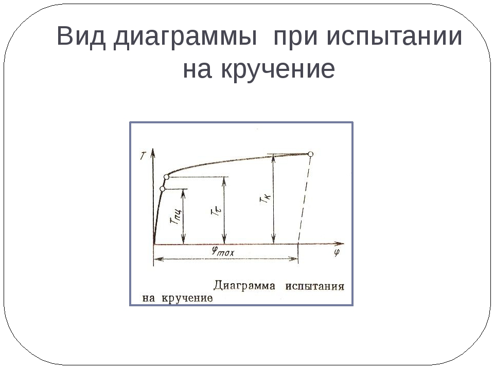 Вид диаграммы при испытании на кручение