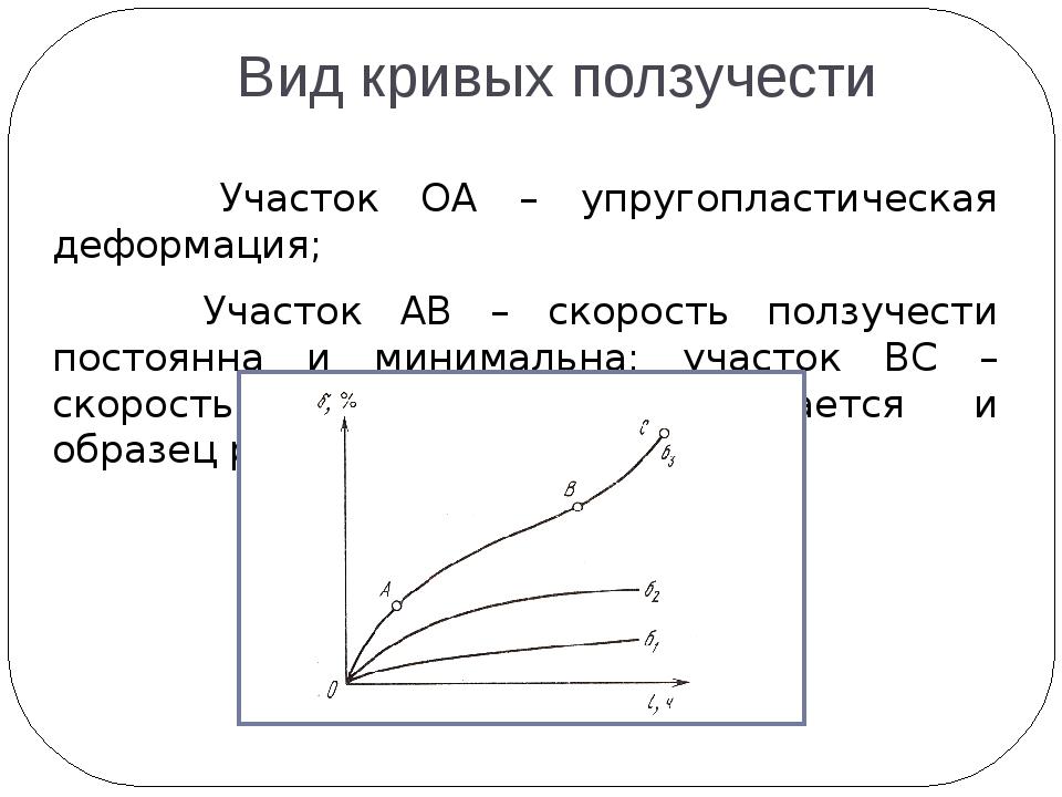 Вид кривых ползучести Участок ОА – упругопластическая деформация; Участок АВ...