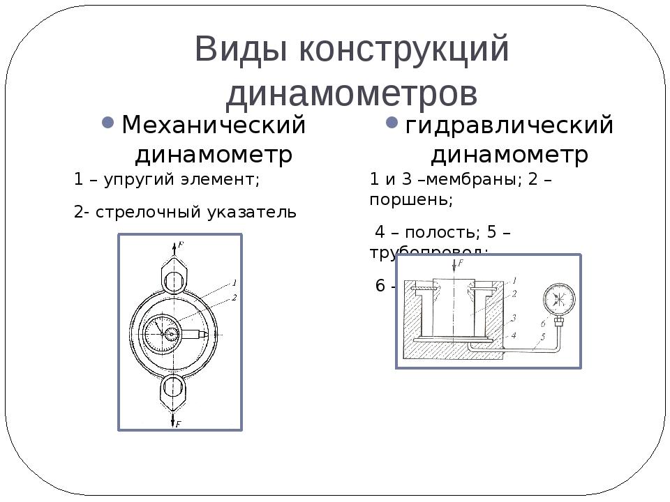 Виды конструкций динамометров Механический динамометр гидравлический динамоме...