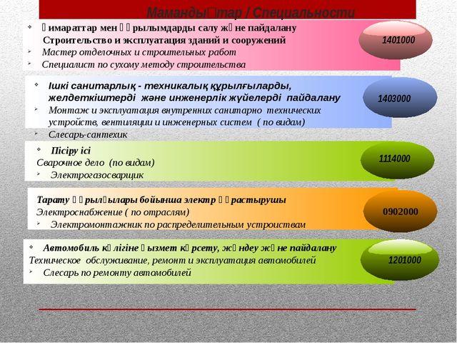 Мамандықтар / Специальности Ғимараттар мен құрылымдарды салу және пайдалану...