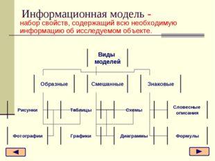 Информационная модель - набор свойств, содержащий всю необходимую информацию