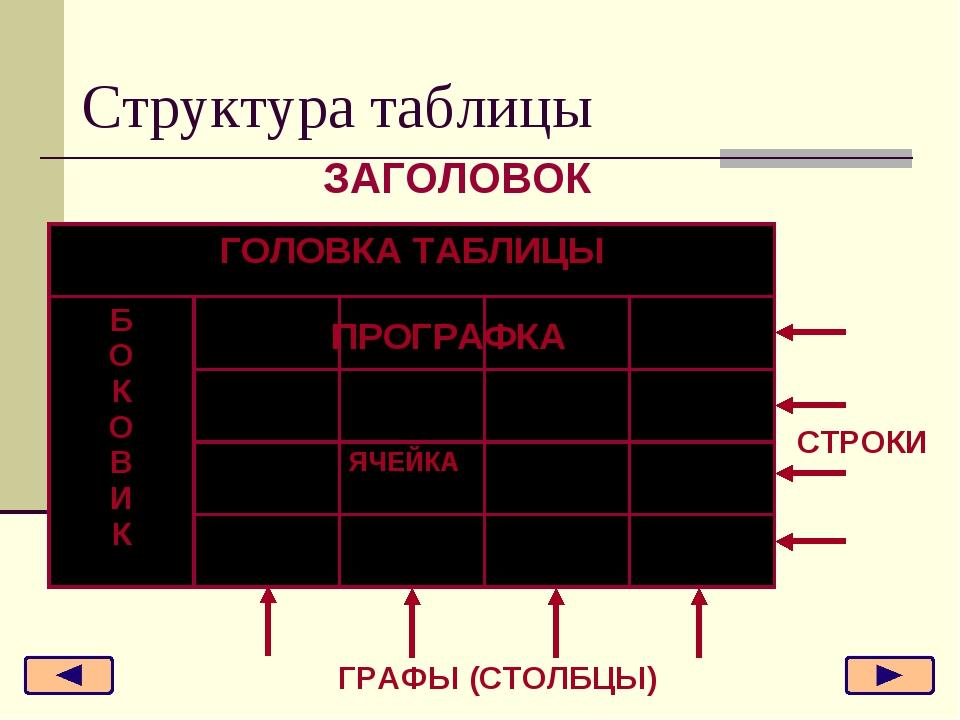 Структура таблицы ПРОГРАФКА СТРОКИ ГРАФЫ (СТОЛБЦЫ) ЗАГОЛОВОК