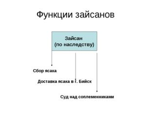 Функции зайсанов Зайсан (по наследству) Сбор ясака Доставка ясака в г. Бийск