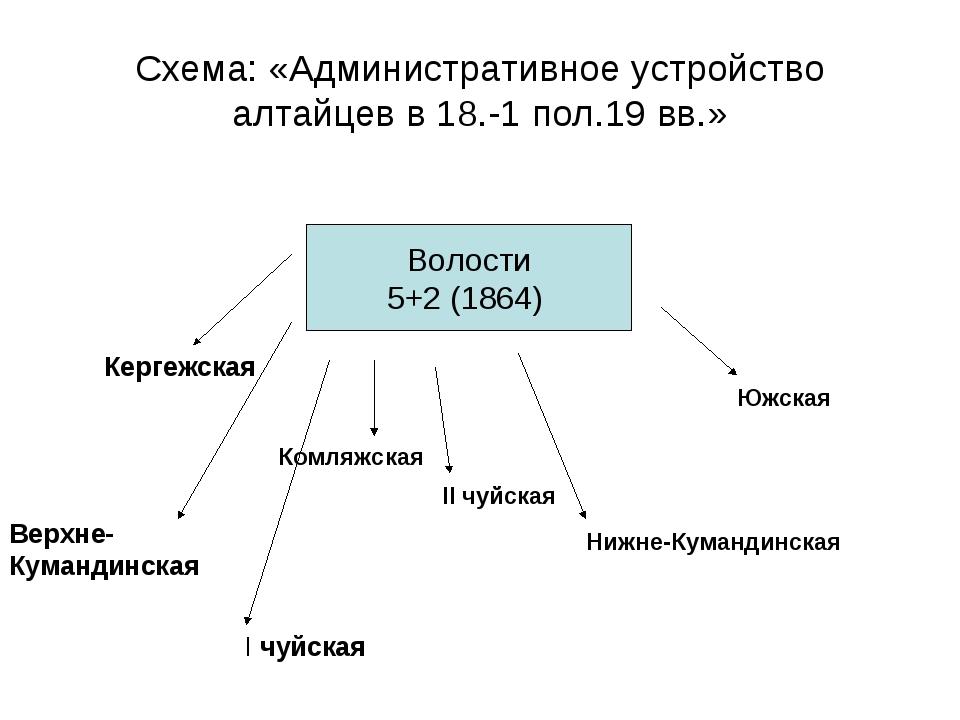Схема: «Административное устройство алтайцев в 18.-1 пол.19 вв.» Волости 5+2...