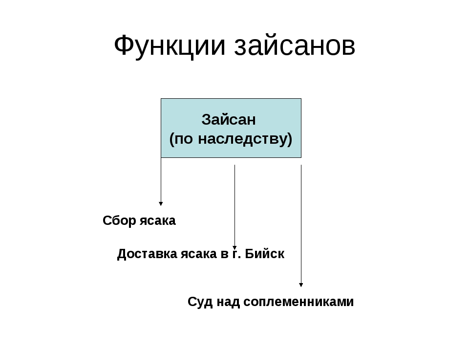 Функции зайсанов Зайсан (по наследству) Сбор ясака Доставка ясака в г. Бийск...