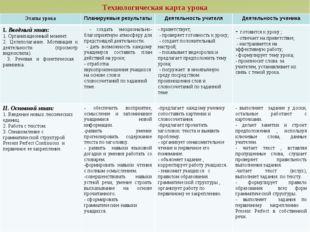 Технологическая карта урока Этапы урокаПланируемые результатыДеятельность у