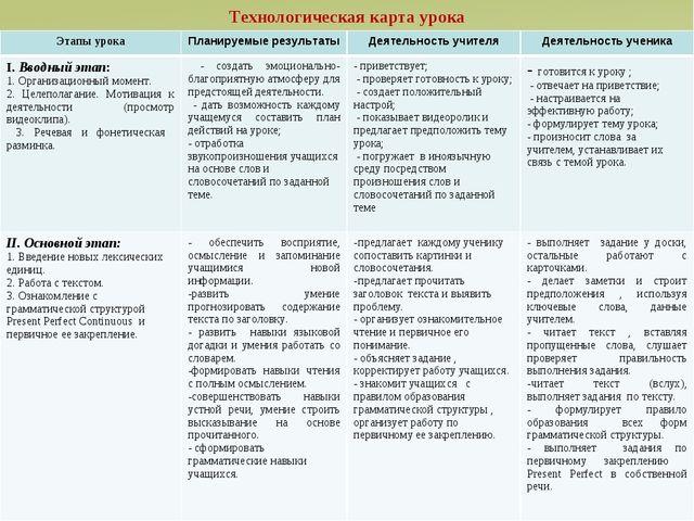Технологическая карта урока Этапы урокаПланируемые результатыДеятельность у...