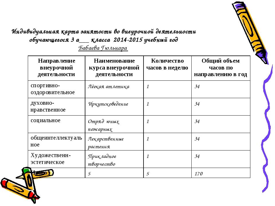 Индивидуальная карта занятости во внеурочной деятельности обучающегося 3 а___...