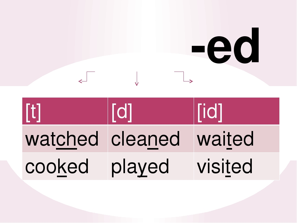 -ed [t] [d] [id] watched cleaned waited cooked played visited