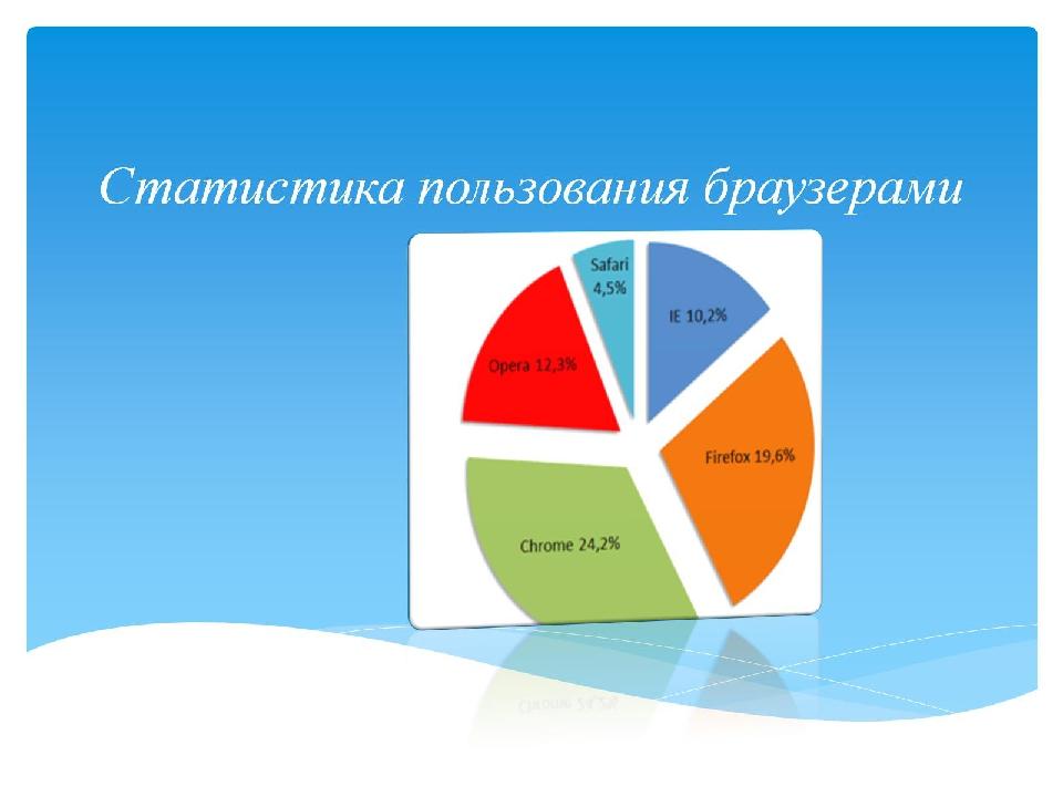 Статистика пользования браузерами