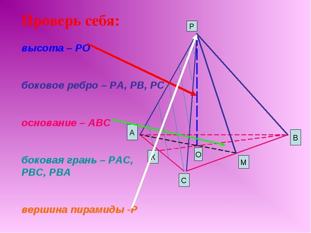 Проверь себя: высота – РО боковое ребро – РА, РВ, РС основание – АВС боковая...