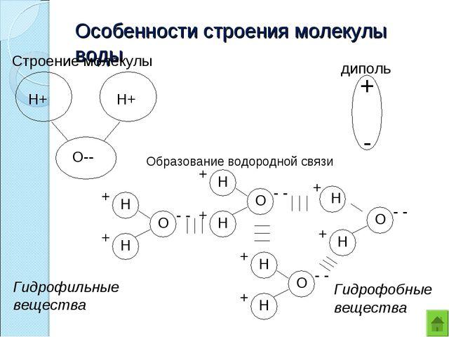 Особенности строения молекулы воды Гидрофильные вещества Гидрофобныевещества