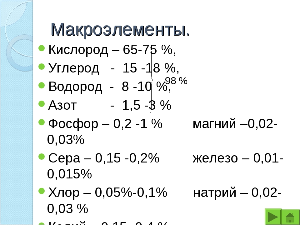 Макроэлементы. Кислород – 65-75 %, Углерод - 15 -18 %, Водород - 8 -10 %, Азо...