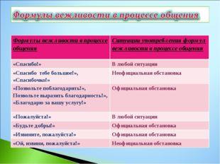 Формулы вежливости в процессе общенияСитуации употребления формул вежливости