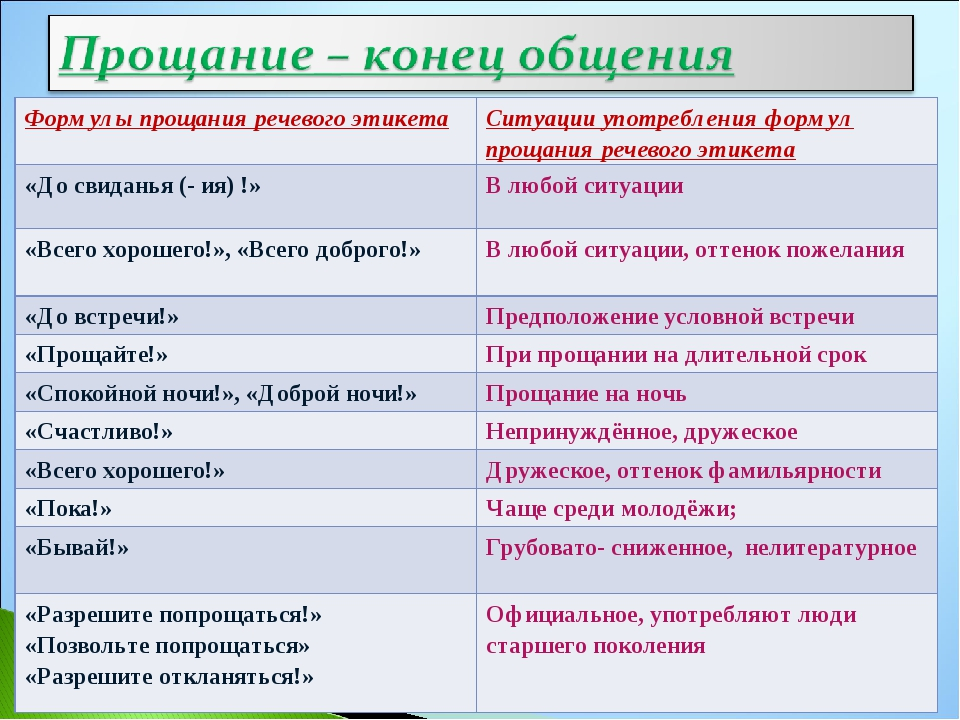 Формулы прощания речевого этикетаСитуации употребления формул прощания речев...