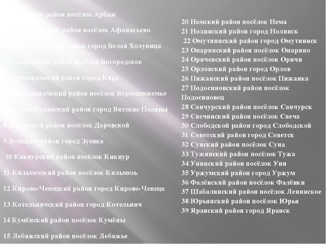 1Арбажский район посёлок Арбаж 2 Афанасьевский район посёлок Афанасьево 3 Бел...