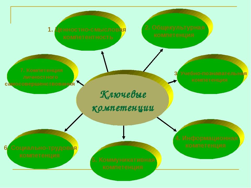 Ключевые компетенции 1. Ценностно-смысловая компетентность 7. Компетенция лич...