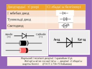 Диодтардың түрлері Сұлбадағы белгіленуі Әмбебапдиод Туннельді диод Светодиод