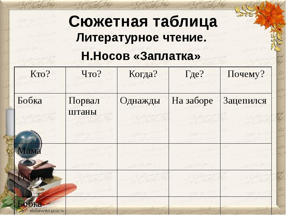 Сюжетная таблица Литературное чтение. Н.Носов «Заплатка» Кто? Что? Когда? Где...