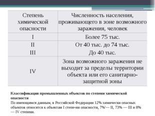 Классификация промышленных объектов по степени химической опасности По имеющи
