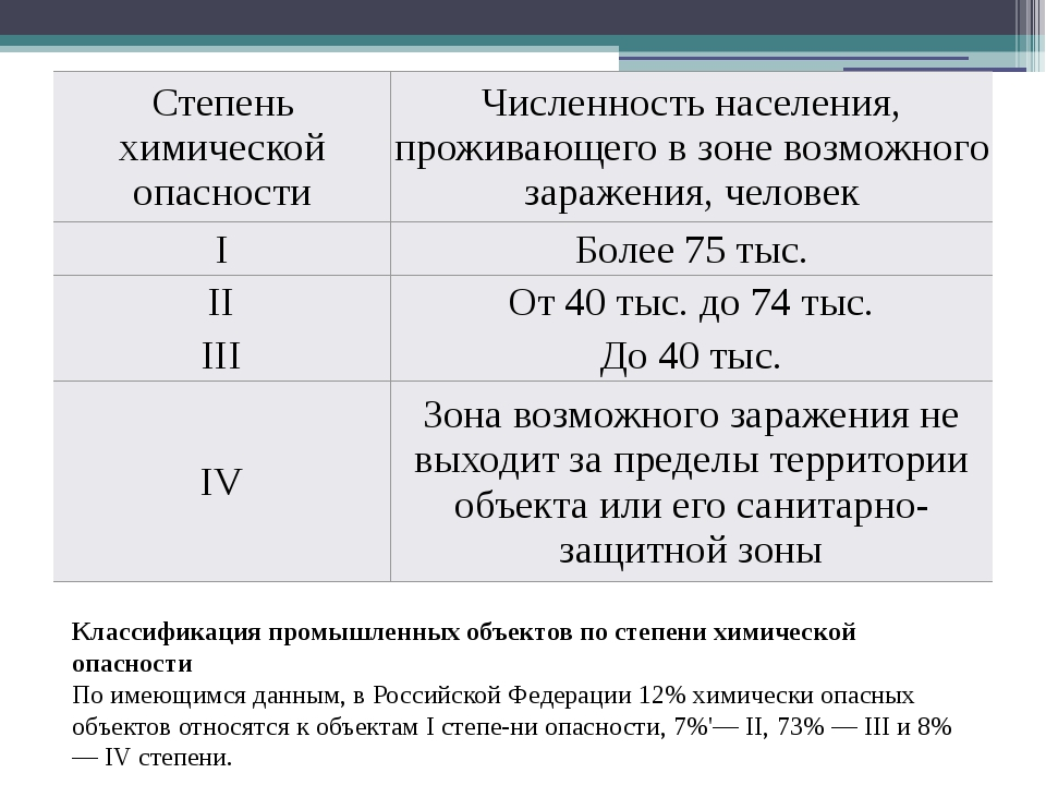 Классификация промышленных объектов по степени химической опасности По имеющи...