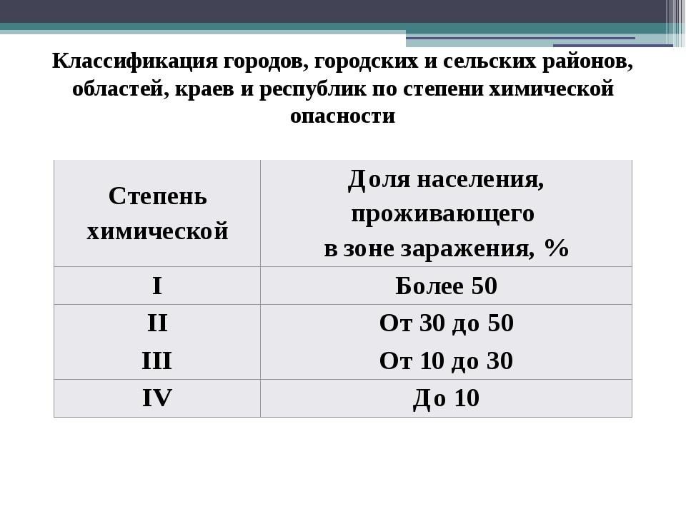 Классификация городов, городских и сельских районов, областей, краев и респуб...