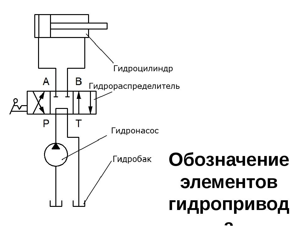 Обозначение элементов гидропривода