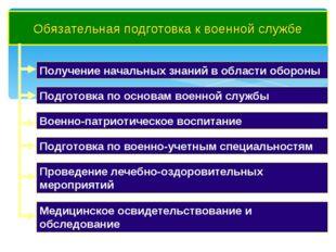 Обязательная подготовка к военной службе Получение начальных знаний в области