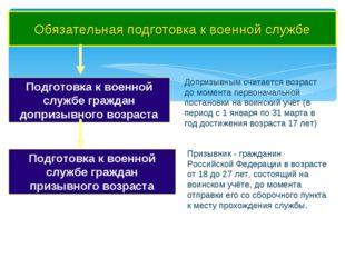 Обязательная подготовка к военной службе Подготовка к военной службе граждан
