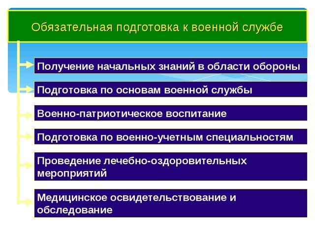 Обязательная подготовка к военной службе Получение начальных знаний в области...