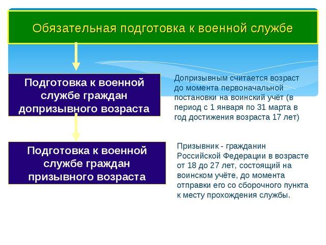 Обязательная подготовка к военной службе Подготовка к военной службе граждан...