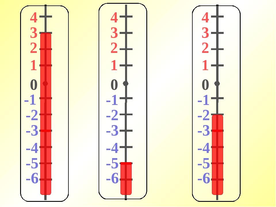 4 3 2 1 -1 0 -2 -3 -4 -5 -6 4 3 2 1 -1 0 -2 -3 -4 -5 -6 4 3 2 1 -1 0 -2 -3 -4...