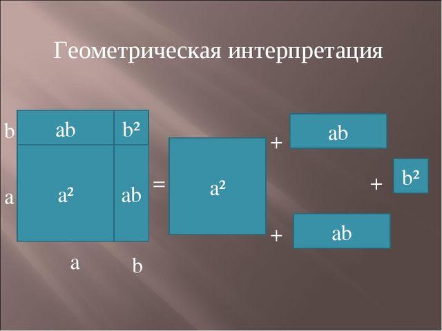 Геометрическая интерпретация a² b a a b = a² + + + ab ab b²
