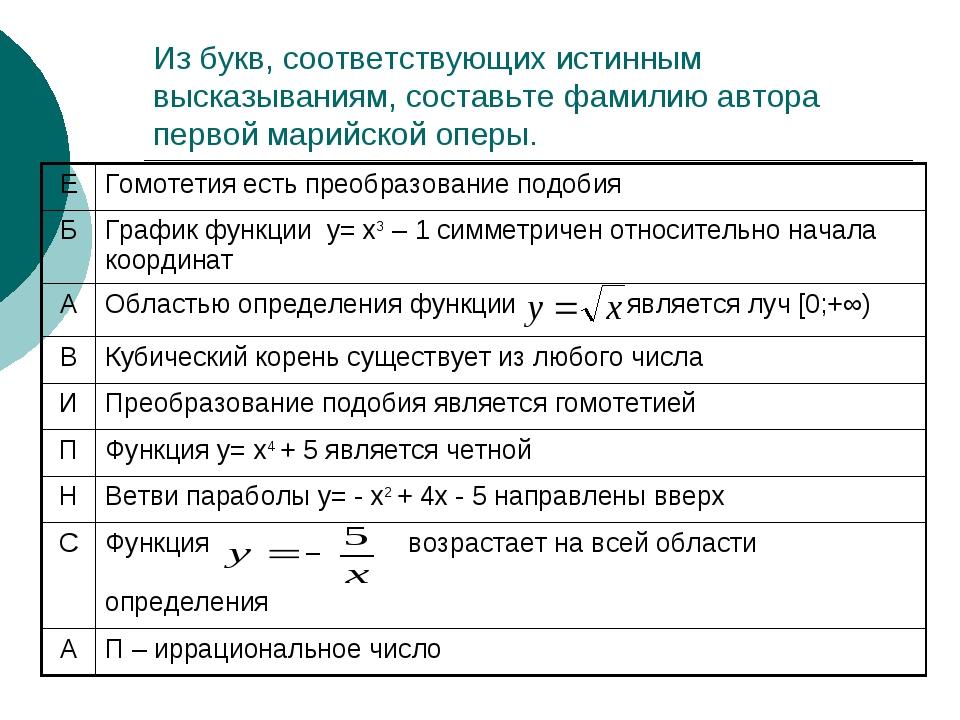 Из букв, соответствующих истинным высказываниям, составьте фамилию автора пер...