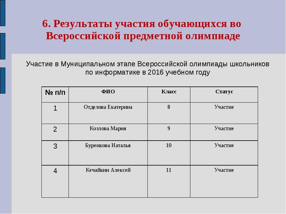 6. Результаты участия обучающихся во Всероссийской предметной олимпиаде Участ...