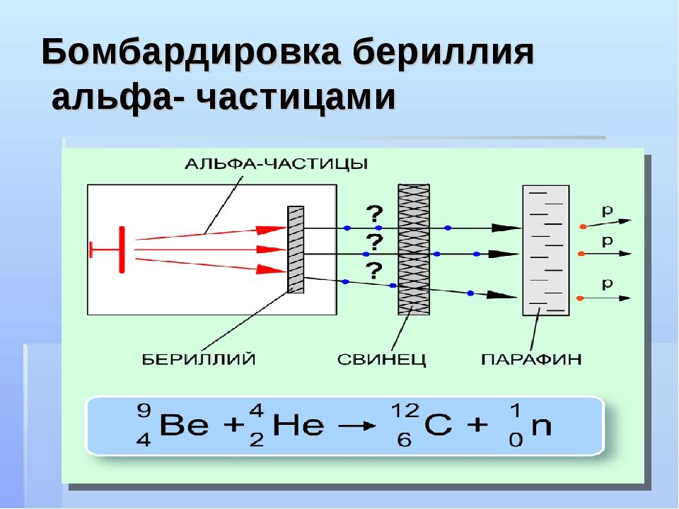 Бомбардировка бериллия альфа- частицами